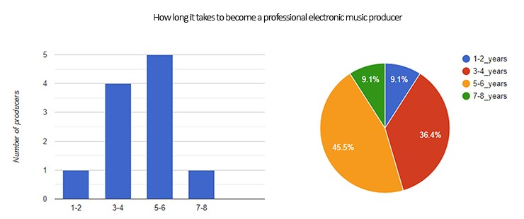 Chart showing how long it has taken a group of music producers to become professional